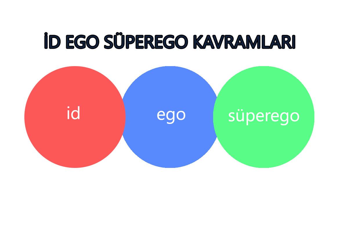 id ego süperego kavramları