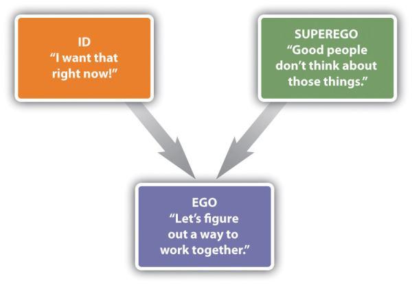 id ego süperego örnekleri